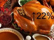 Thanksgiving Dinner Inflation Forecasts