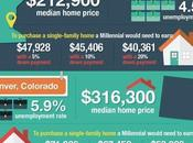Much Have Earn Median-priced Home?