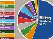Discretionary Budget Bloated Military Spending