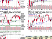 Thursday Thrust Markets Rocket Strong Bounce Lines