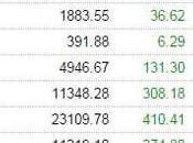 """Monday Market Madness Greek """"Fix"""" Blasts Higher"""