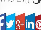 Increase Brand Engagement Social Media