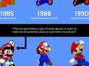 34-Year History Mario Infographic