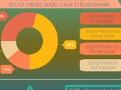 Importance Social Customer Service