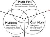 CASH Music Step Forward Growing Revolution?