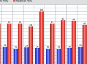 Americans Think Republican Party Favors Rich