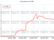.Pro Domain Extension Hits Time High Number Registrations