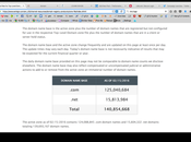 .Com Tops Million Domain Registrations