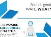 Coolsculpting: Non-Surgical Reduction
