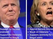 Democrat Thinks Trump Will Beat Hillary