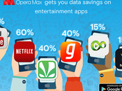 Opera Claims Save Upto Data Consumption Across Entertainment Apps