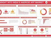 Growth Smartphone Apps India