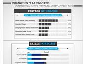 Ride High Turbulent Global Landscape [Infographic]