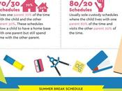 Making Parenting Visitation Schedule [Infographic]