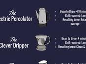 Coffee Brewing Methods: Kickass Ways Brew Sensational [Infographic]