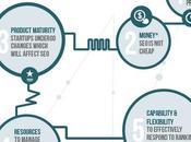 Tips Startups Websites [Infographic]