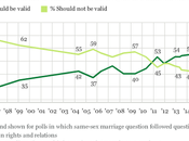 Support Same-Sex Marriage Continues Grow