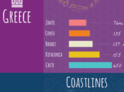 Holiday Destinations Shoreline Length [Infographic]
