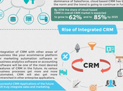 Future CRM: Trends Look