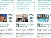 What $350,000 Buys Property Investor [Infograhpic]