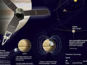 Juno Mission Jupiter Glowing Infrared Spectrum Radio Emissions