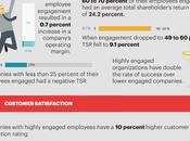 Employee Engagement Statistics [Infographic]