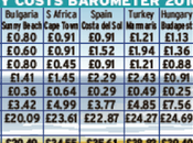 Cheapest Holiday Destinations Outside Europe