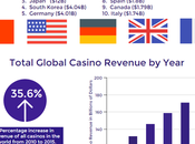 Casino Facts From Around World! [Infographic]