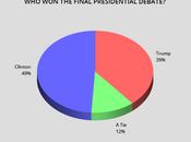 Second Poll Shows Clinton Thrashed Trump Debate