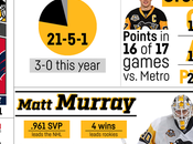 2016-2017 Game Penguins Capitals