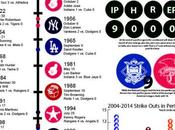 Infographic: Perfect Games
