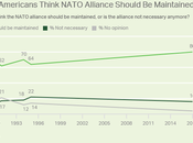 Americans Want NATO Alliance Maintained