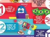 Some Facts About Tumblr [Infographics]