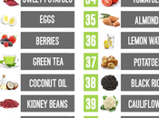 Burning Foods Weight Loss