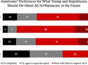 What Public Thinks Trump's Proposals