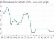 CAD/USD Exchange Rate Hits Two-Month High Following Governor Poloz's Hint Interest Rates