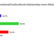 Multicultural/international Couples More Likely Fail? Poll