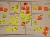 Business Model Canvas Your Startup Funded