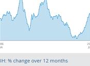 GBP/EUR Exchange Rates Tumble Month