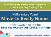 Millennials Changing Housing Market
