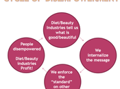 Diet/Beauty Industry Cycle Dis-Empowerment