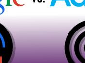 Remarketing Retargeting: Google's Advertising Algorithm Works?