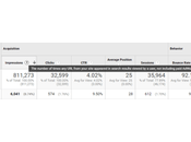 Optimize Your Easy Change Increase Google Traffic