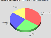 Plurality Thinks Supreme Court Conservative