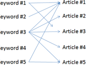 Implement Your Keyword Research Could Sabotage