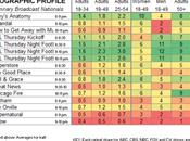 Thursday Night Football Still Number Ratings