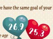 Useful Marriage Proposal Infographics Occasions