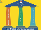 Introduction Pillars Healthcare Marketing Success
