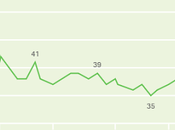Polls Have Trump Approval Only
