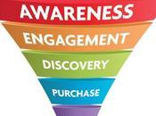 Steps: Craft Digital Marketing Funnel That Works